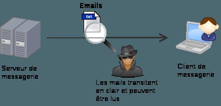 Exemple d'un pirate qui pourrait intercepter et lire vos emails (ou mot de passe de connexion), car la liaison entre votre client de messagerie et le serveur n'est pas chiffrée