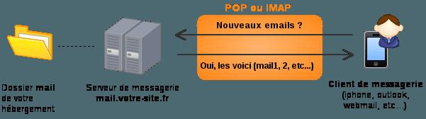 Schéma expliquant comment un client de messagerie récupère ces messages à l'aide du protocole POP ou IMAP