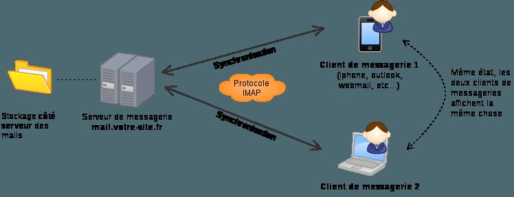Exemple de deux clients de messageries configurés en IMAP, les deux affichent la même chose, car synchronisée avec le serveur de messagerie