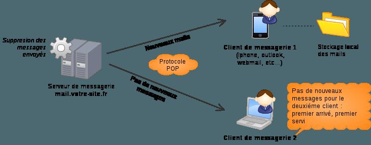 Exemple avec deux appareils synchronisés en POP, un appareil récupère l'ensemble des messages et le second ne récupère pas de message, car supprimé côté serveur