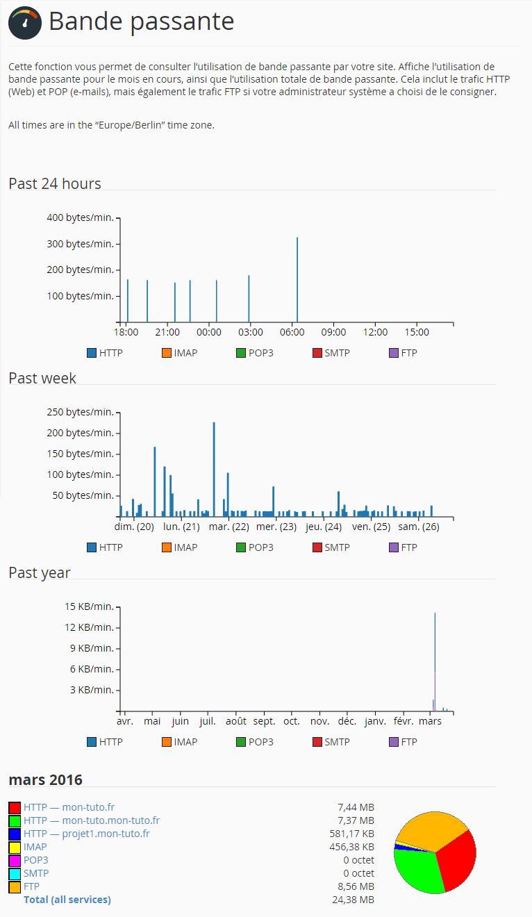 Visualisation de la consommation en bande passante de l'hébergement