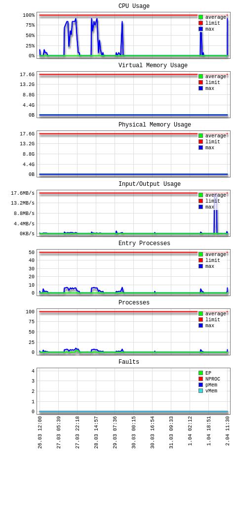 Exemple de courbes de consommation