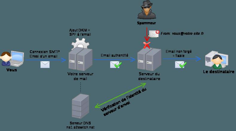 Schéma de fonctionnement des SPF / DKIM pour la délivrabilité des emails