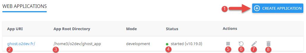 Liste des projets nodeJS déployés sur l'hébergement