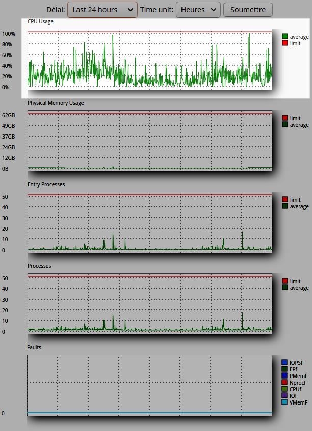 Exemple de graphique de consommation d'un usage anormalement élevé de CPU
