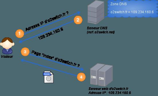 Exemple de fonctionnement d'un serveur DNS lors d'une requête sur un site web comme o2switch.fr